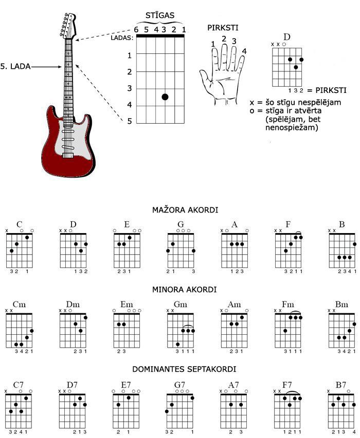Gitaras_akordi