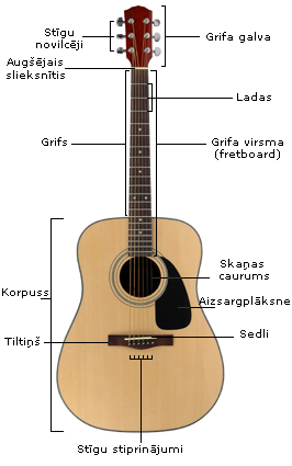 Akustiskas gitaras uzbuve