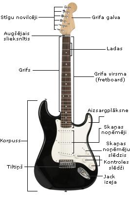 Elektriskas gitaras uzbuve