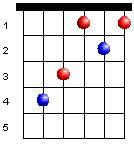 bar-chords-csharp-major-chord