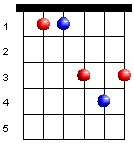 bar-chords-dsharp-major-chord