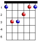 bar-chords-f-major-chord
